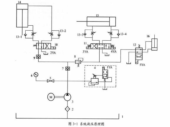 压缩完成后阀门的打开,成块成品的推出等一系列动作,系统的液压原理图片